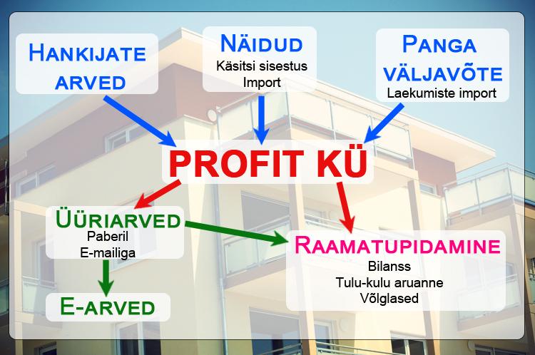 Profit Korteriühistu